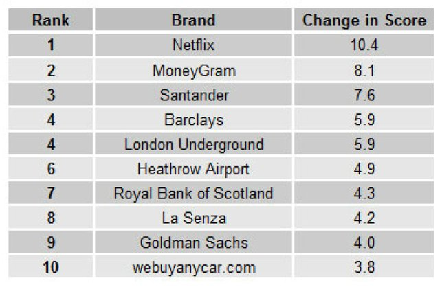 MoneyGram listed as one of UK's most improved brands