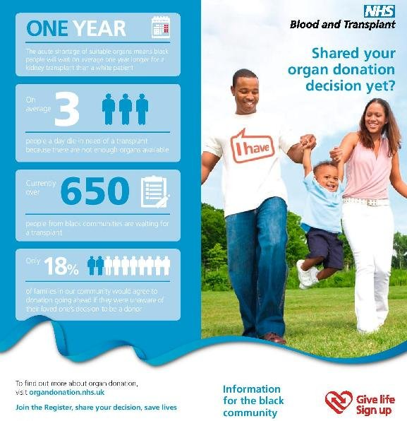 I have shared my Organ Donation decision