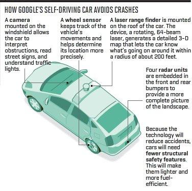 How Google's self-driving car avoids crashes