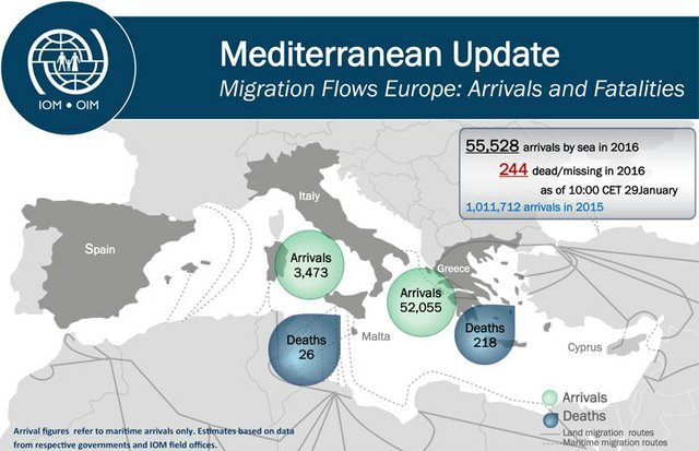 Migrant Arrivals in Europe in 2016 Top 55,000, Over 200 Deaths