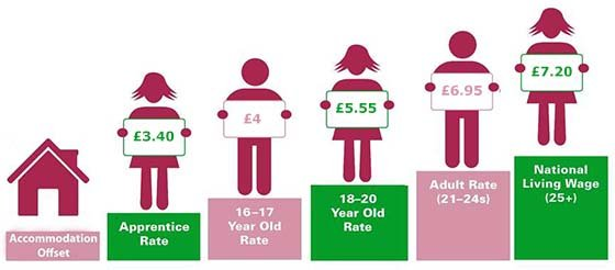 National Minimum and Living Wage overview