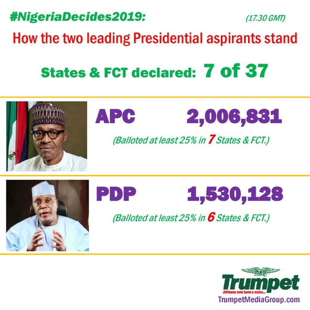 Nigeria Presidential elections - How they stand (7 of 37)
