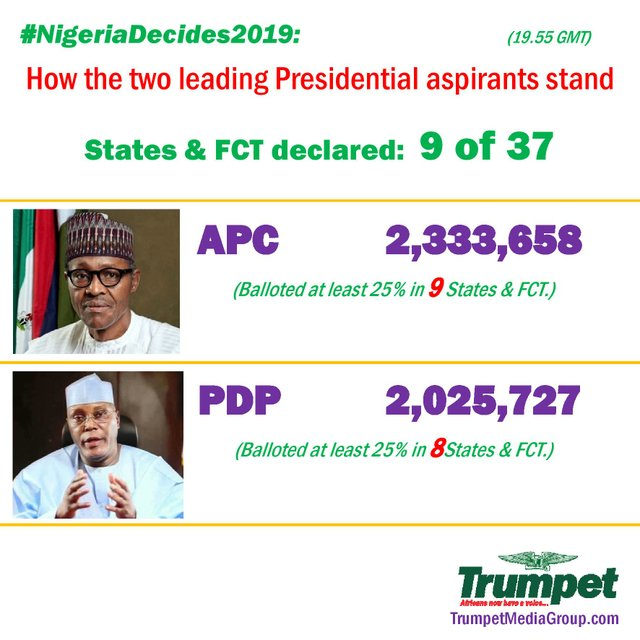Nigeria Presidential elections - How they stand (9 of 37)