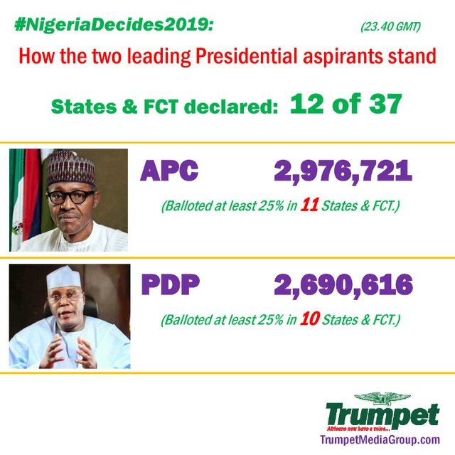 Nigeria Presidential elections - How they stand (12 of 37)