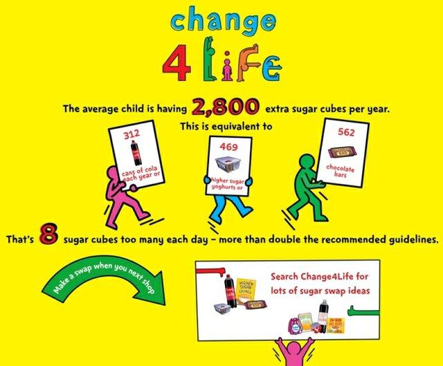 Change4Life Infographic SugarSwaps