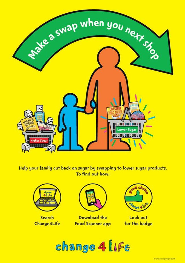 Change4Life Nutrition Poster